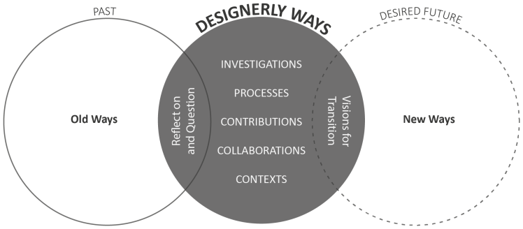 A reflection for transition framework of designerly ways - a circle in the middle contains the words - investigations, processes, contributions, collaborations and contexts. To the left is a circle representing reflections on old designerly ways. To the right is a circle representing visions for transition to new designerly ways.